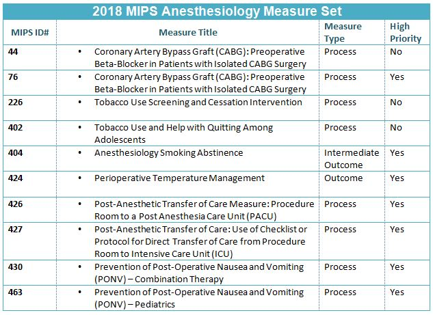 2018 MIPS Anesthesia Measures Table